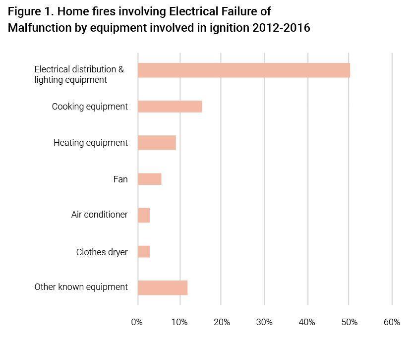 Home-fires-Electrical-failure-graph2.JPG