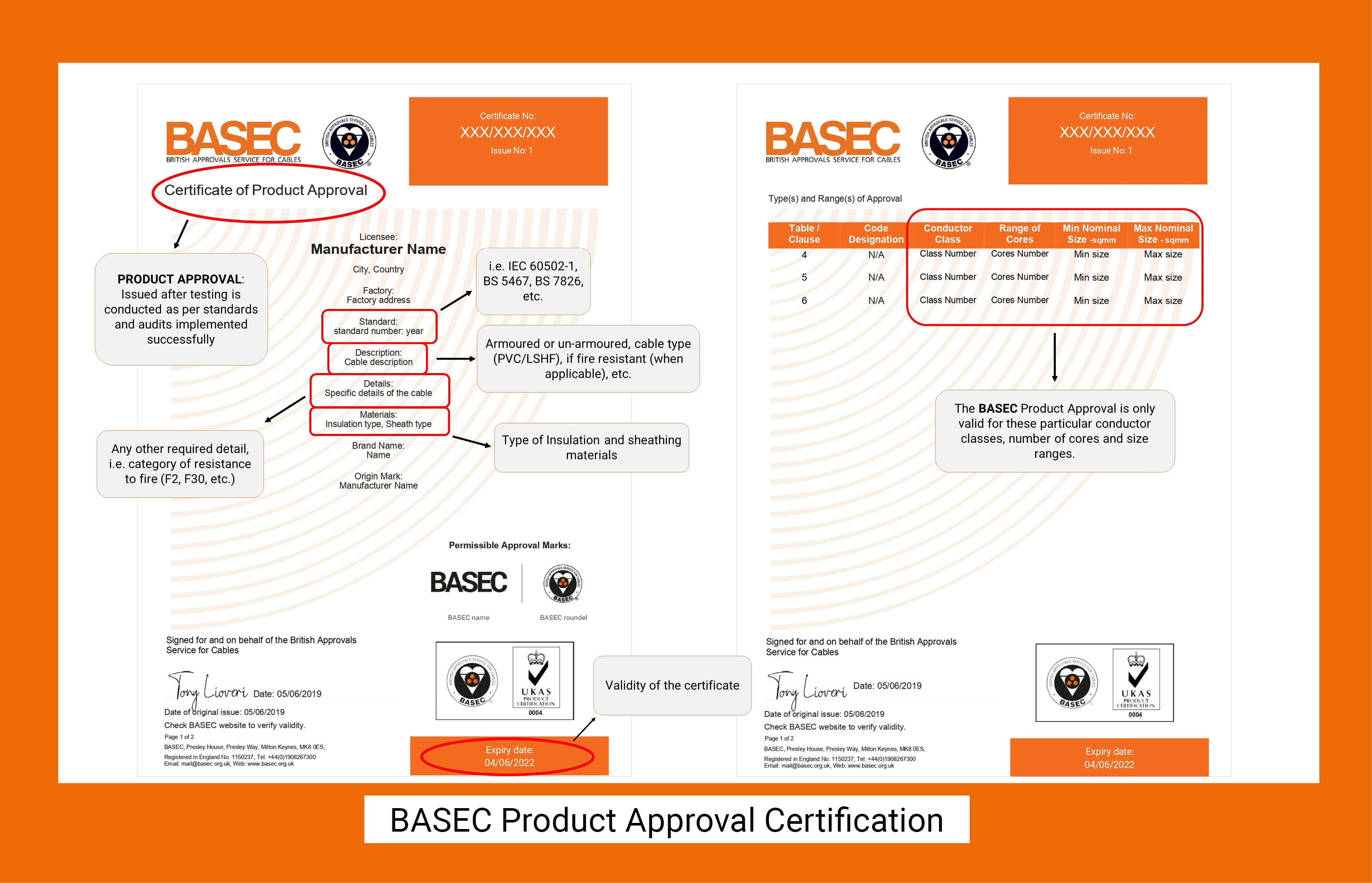 Product Approval Certificate