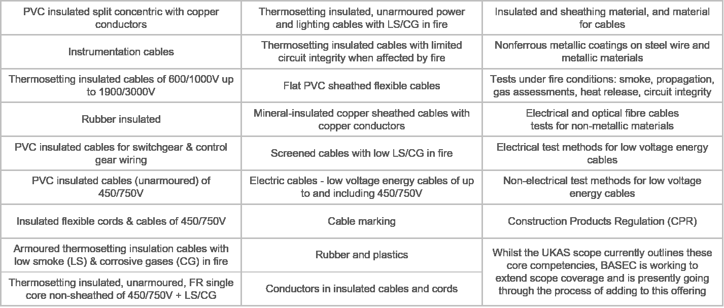 Product certifications issued by BASEC, UKAS accredited
