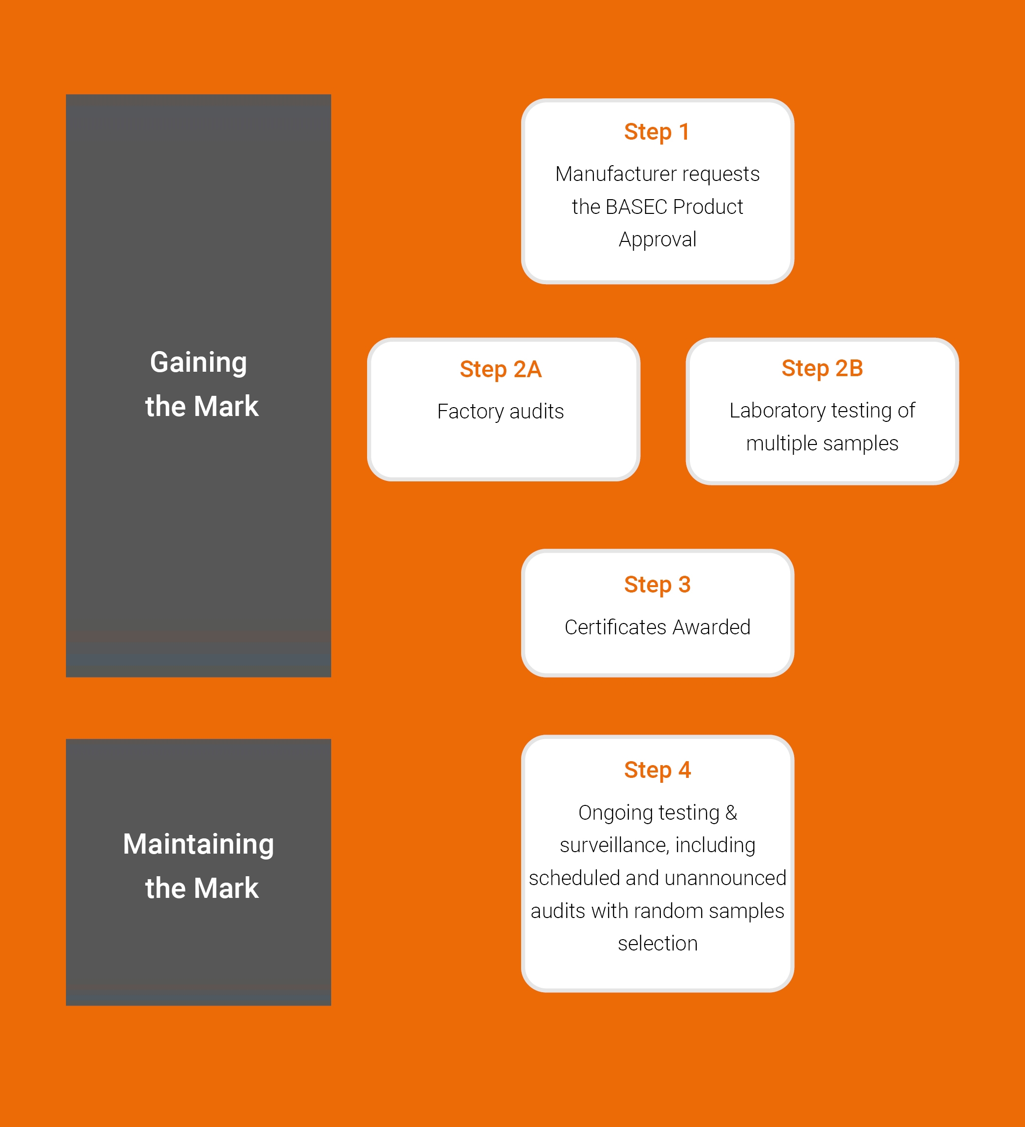 Steps for Product Approval